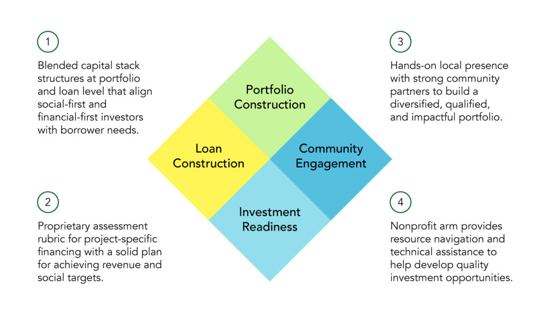 Mission Driven Finance Strategy