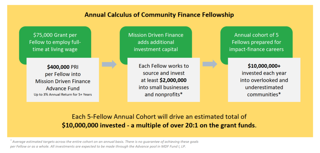 The calculus of a Community Finance Fellowship