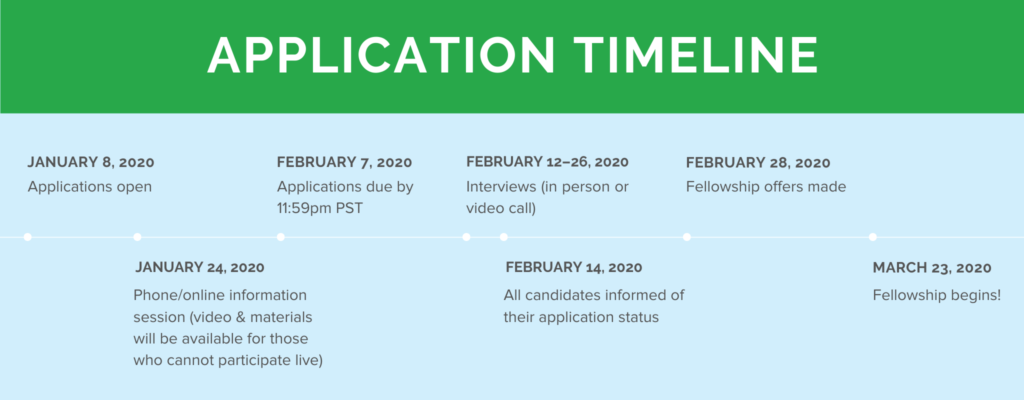 Community Finance Fellowship application timeline 2020