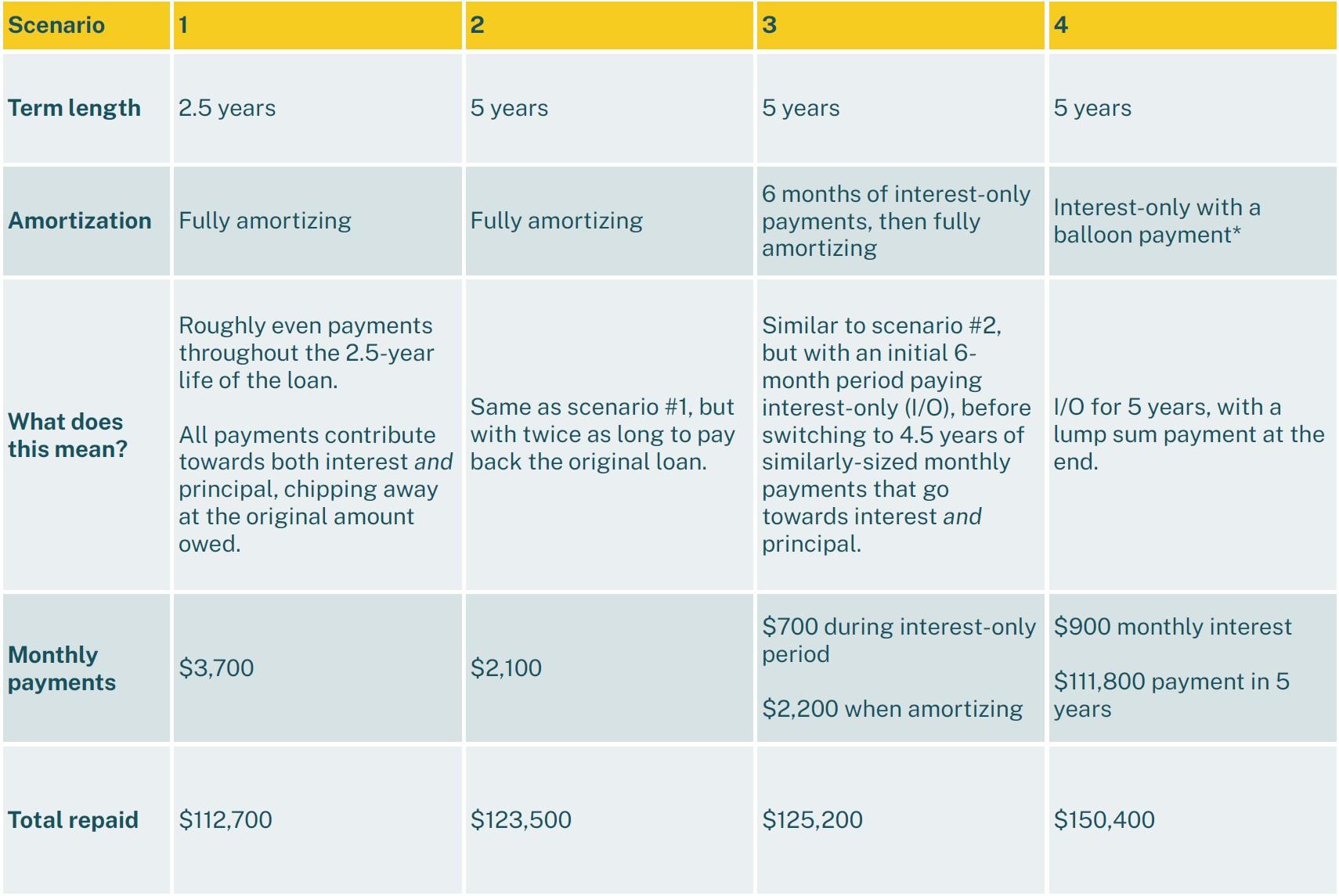 Sample loan terms